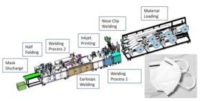 Ansigtsmasker Produktion Surgical